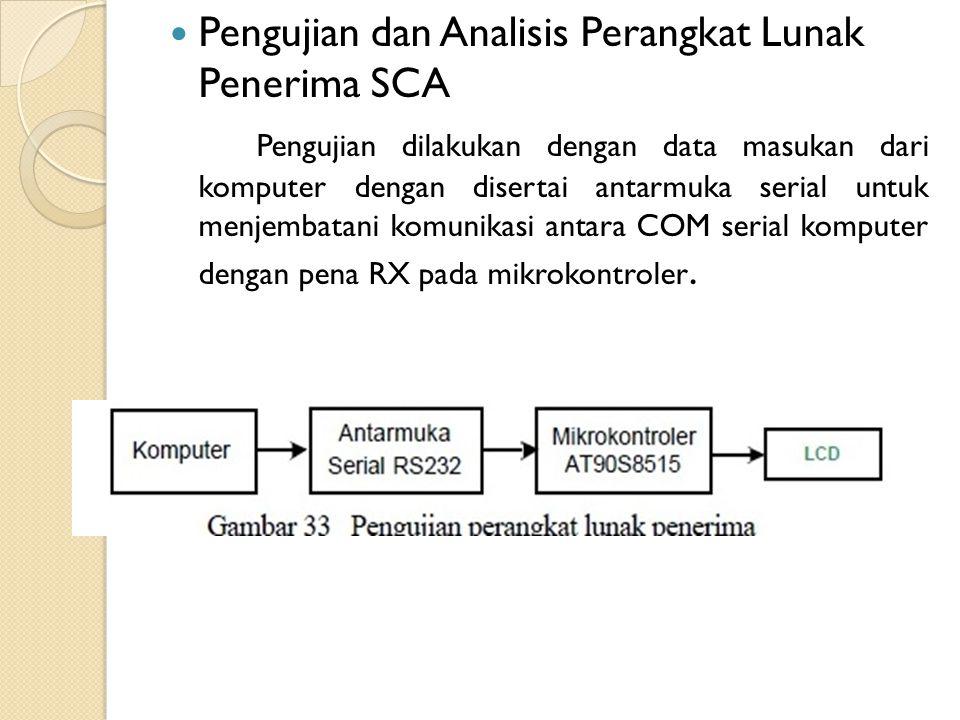 Pengujian dan Analisis Perangkat Lunak Penerima SCA