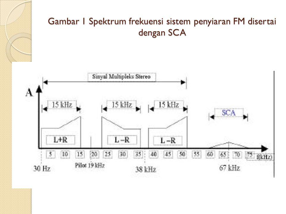 Gambar 1 Spektrum frekuensi sistem penyiaran FM disertai dengan SCA