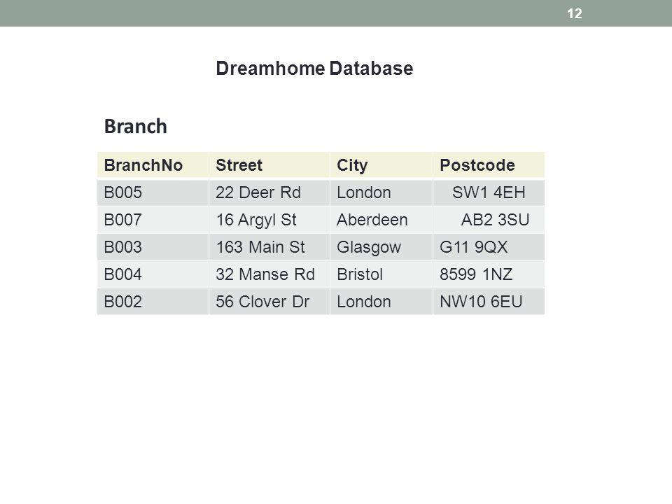 Branch Dreamhome Database BranchNo Street City Postcode B005