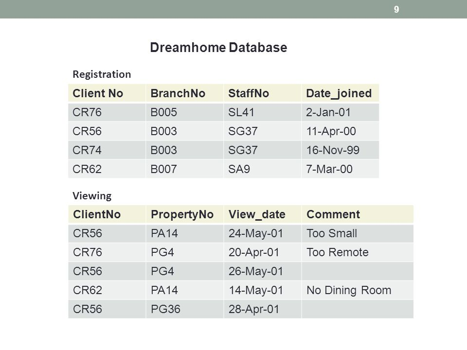 Dreamhome Database Registration Client No BranchNo StaffNo Date_joined