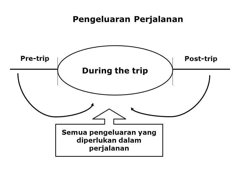 Pengeluaran Perjalanan