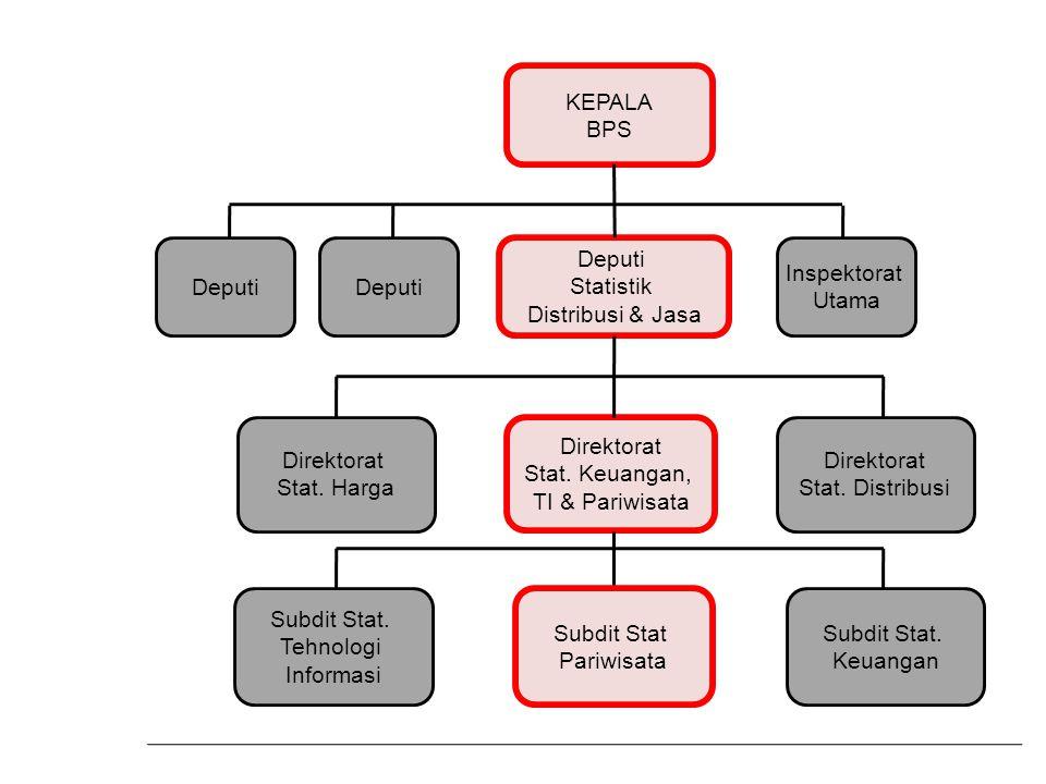 KEPALA BPS. Deputi. Deputi. Deputi. Statistik. Distribusi & Jasa. Inspektorat. Utama. Direktorat.