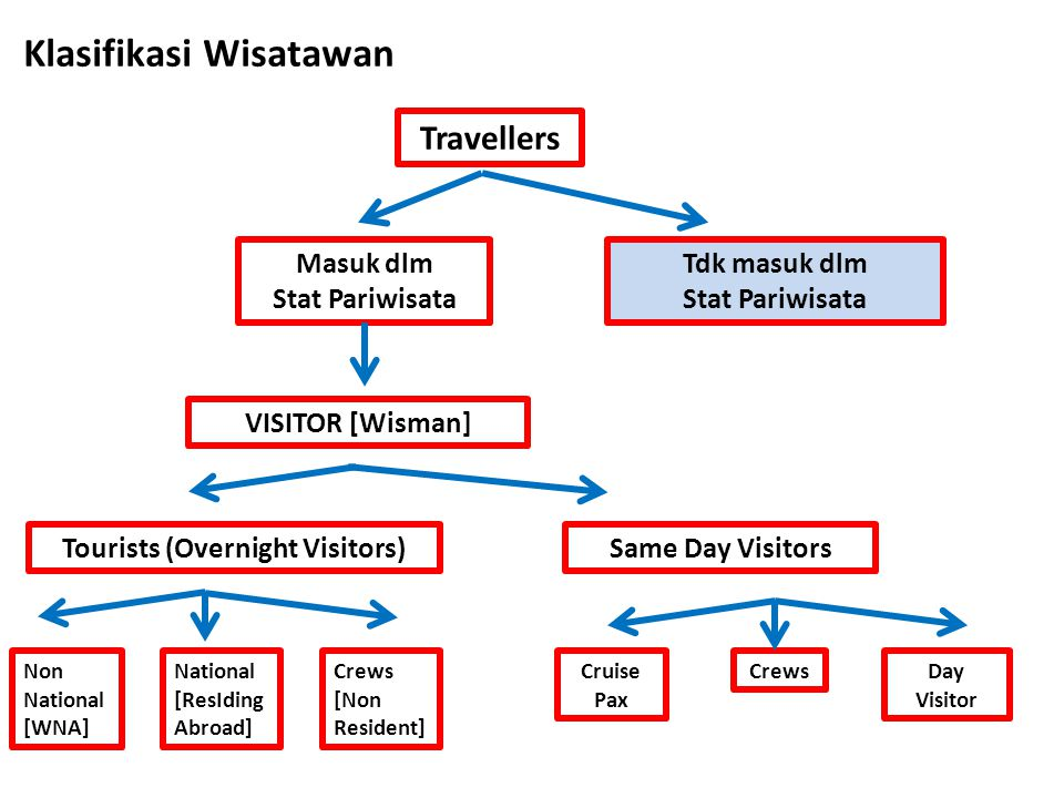 Klasifikasi Wisatawan Tourists (Overnight Visitors)