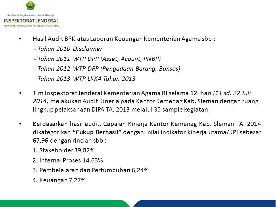 Hasil Audit BPK atas Laporan Keuangan Kementerian Agama sbb :