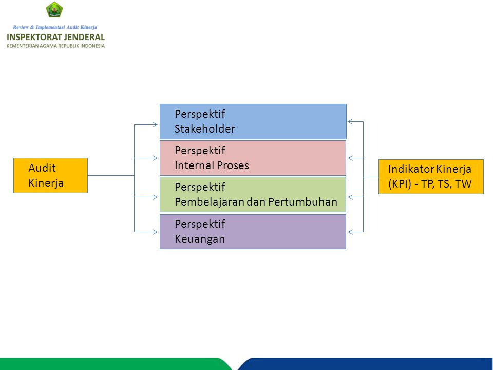 Perspektif Stakeholder. Perspektif. Internal Proses. Audit. Kinerja. Indikator Kinerja (KPI) - TP, TS, TW.
