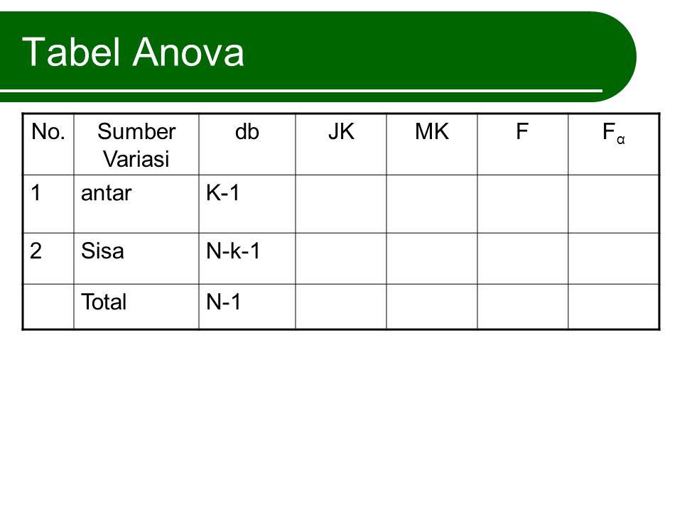 Tabel Anova No. Sumber Variasi db JK MK F Fα 1 antar K-1 2 Sisa N-k-1