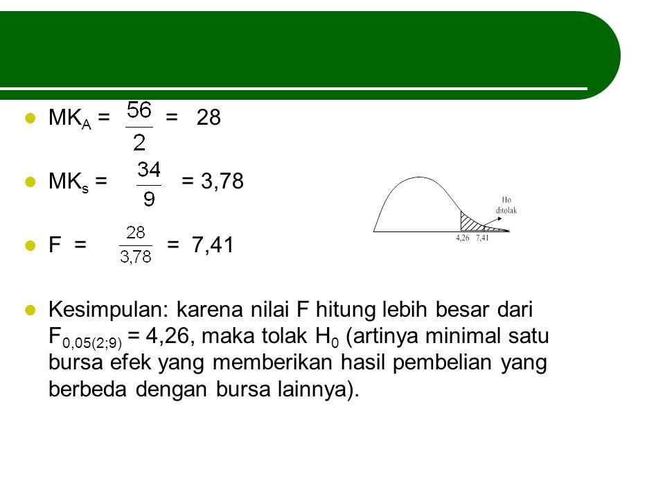 MKA = = 28 MKs = = 3,78. F = = 7,41.