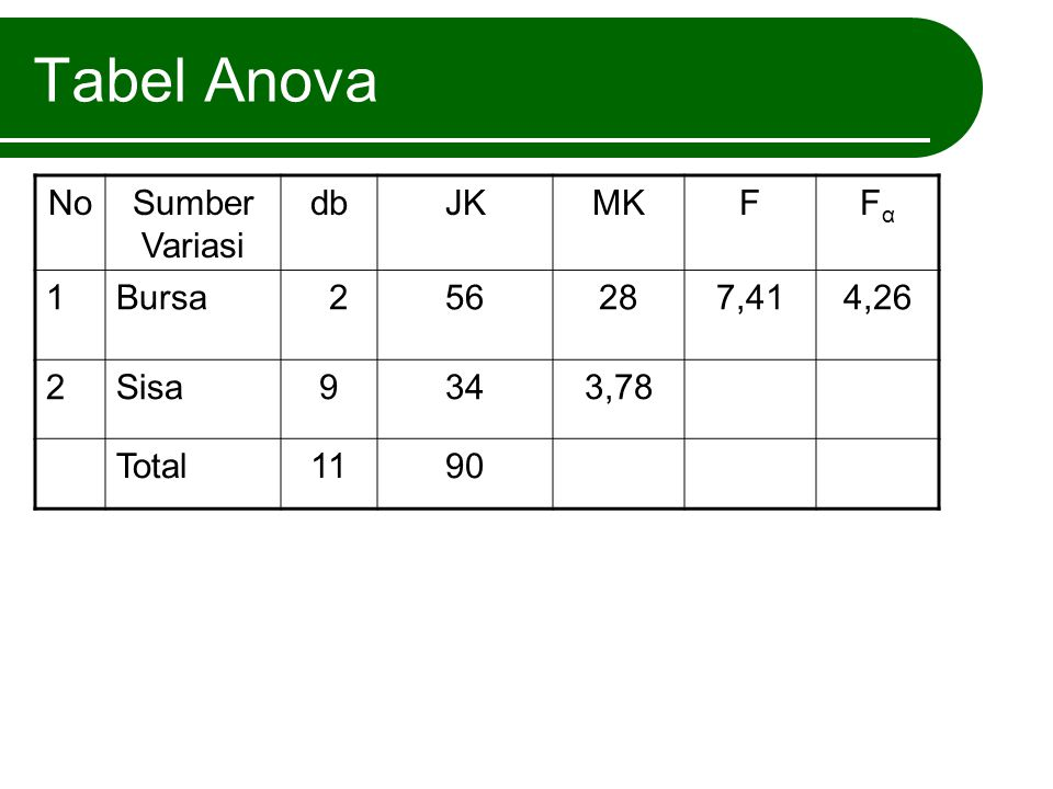 Tabel Anova No Sumber Variasi db JK MK F Fα 1 Bursa 2 56 28 7,41 4,26