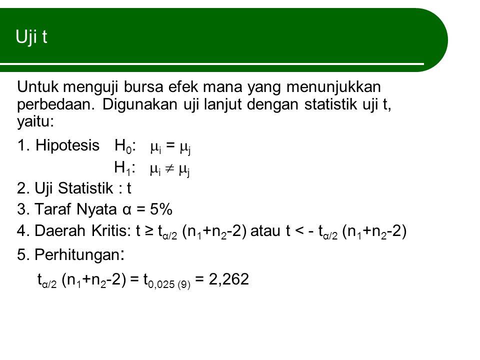 Uji t Untuk menguji bursa efek mana yang menunjukkan perbedaan. Digunakan uji lanjut dengan statistik uji t, yaitu: