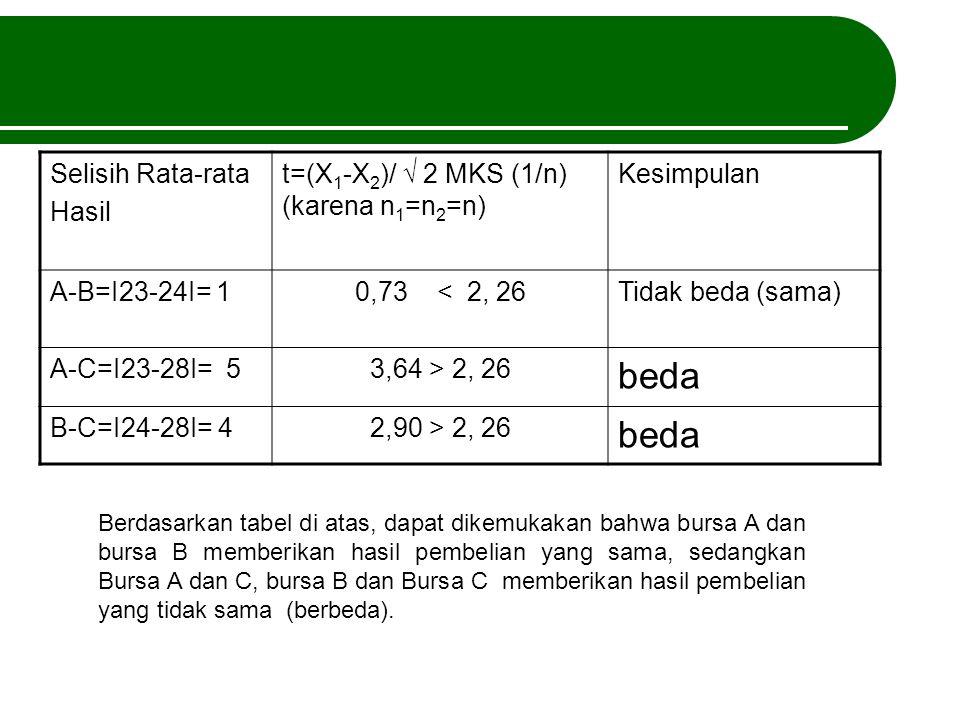 beda Selisih Rata-rata Hasil t=(X1-X2)/ √ 2 MKS (1/n) (karena n1=n2=n)