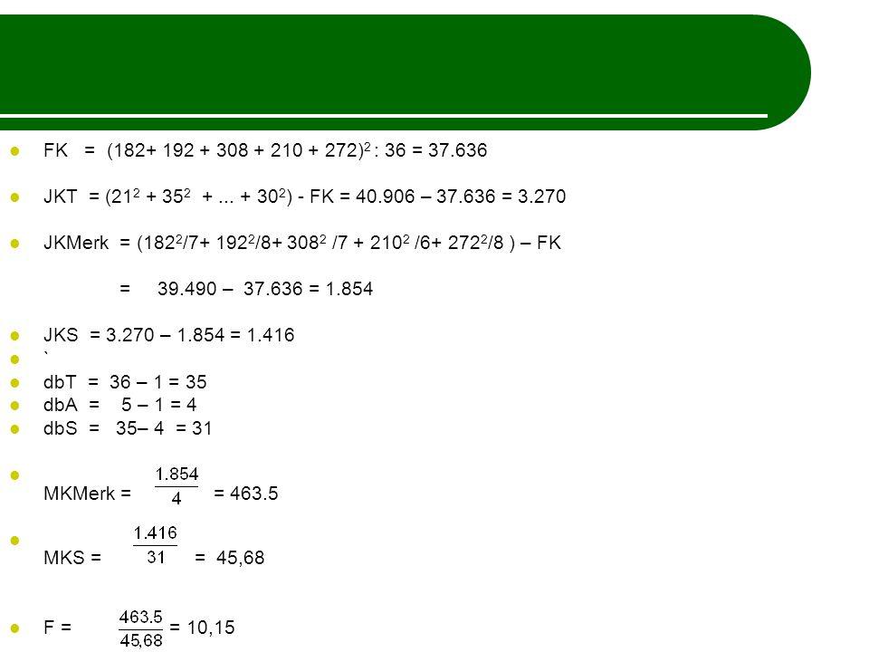 FK = (182+ 192 + 308 + 210 + 272)2 : 36 = 37.636 JKT = (212 + 352 + ... + 302) - FK = 40.906 – 37.636 = 3.270.