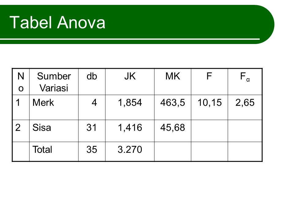 Tabel Anova No Sumber Variasi db JK MK F Fα 1 Merk 4 1,854 463,5 10,15