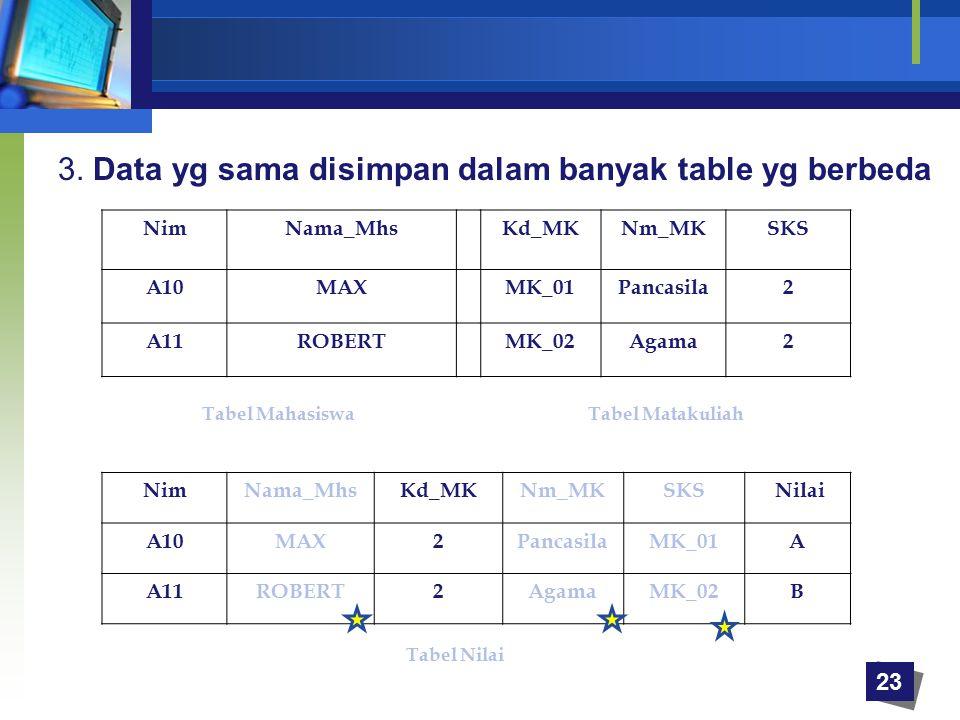 3. Data yg sama disimpan dalam banyak table yg berbeda