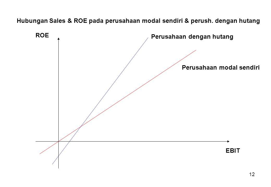 Hubungan Sales & ROE pada perusahaan modal sendiri & perush