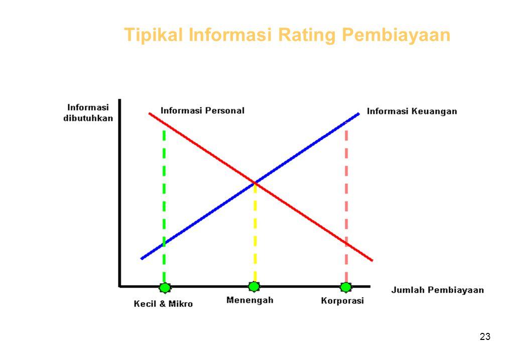 Tipikal Informasi Rating Pembiayaan