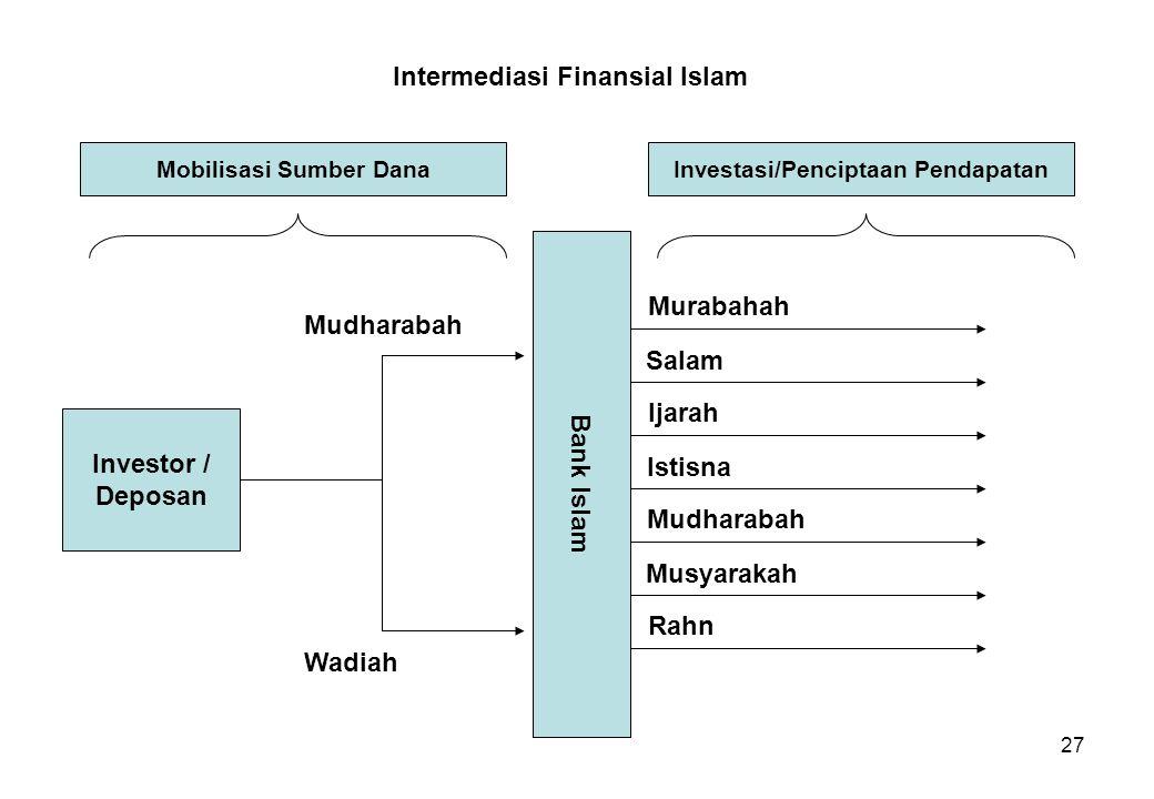 Mobilisasi Sumber Dana Investasi/Penciptaan Pendapatan