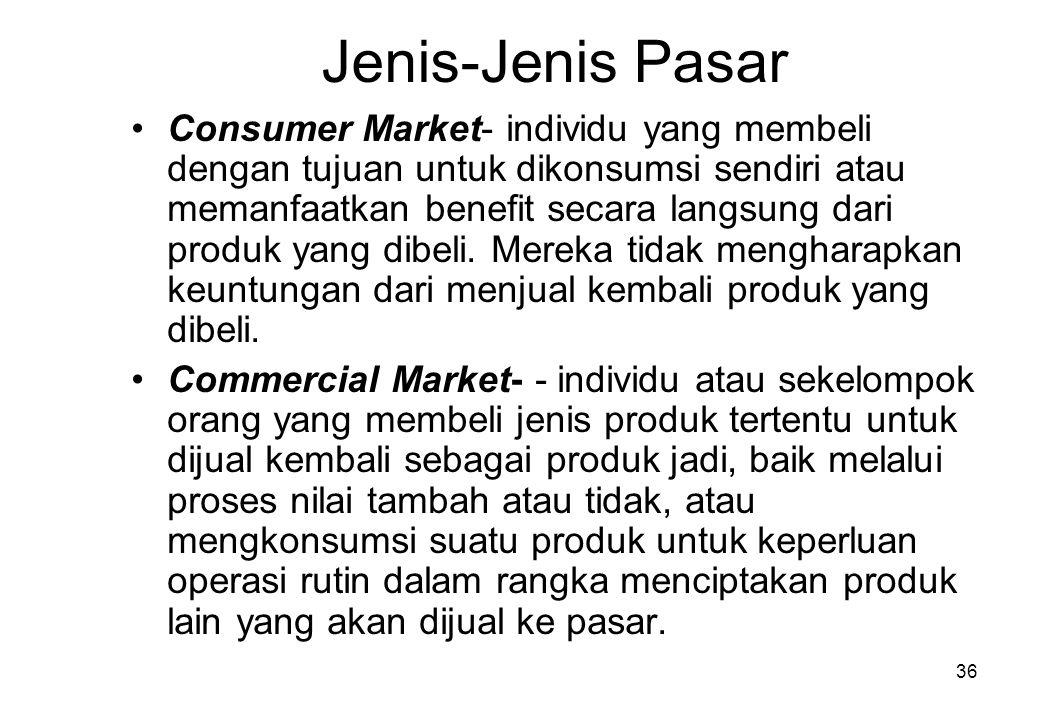 Jenis-Jenis Pasar
