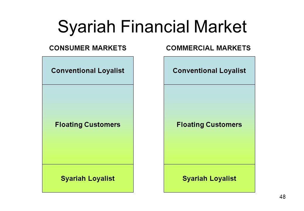 Syariah Financial Market