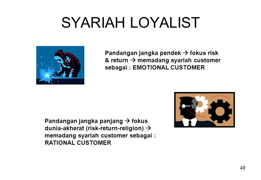 SYARIAH LOYALIST Pandangan jangka pendek  fokus risk & return  memadang syariah customer sebagai : EMOTIONAL CUSTOMER.
