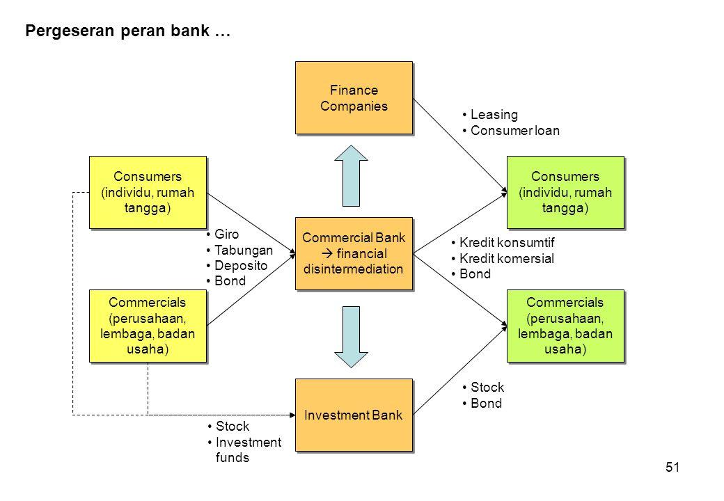 Pergeseran peran bank …