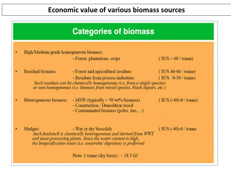 Economic value of various biomass sources