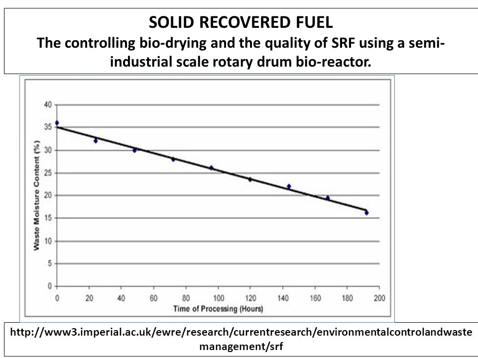 SOLID RECOVERED FUEL The controlling bio-drying and the quality of SRF using a semi-industrial scale rotary drum bio-reactor.