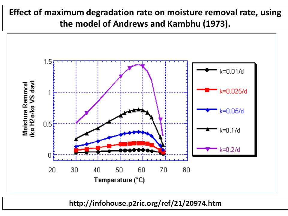 Effect of maximum degradation rate on moisture removal rate, using the model of Andrews and Kambhu (1973).