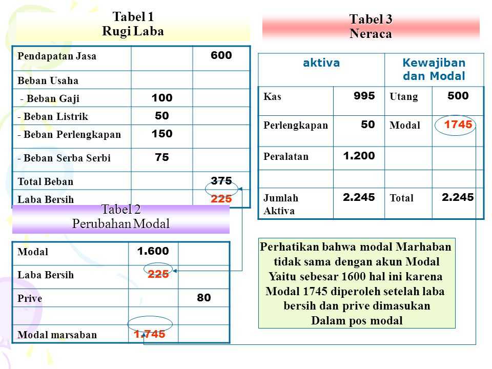 Tabel 1 Rugi Laba Tabel 3 Neraca Tabel 2 Perubahan Modal