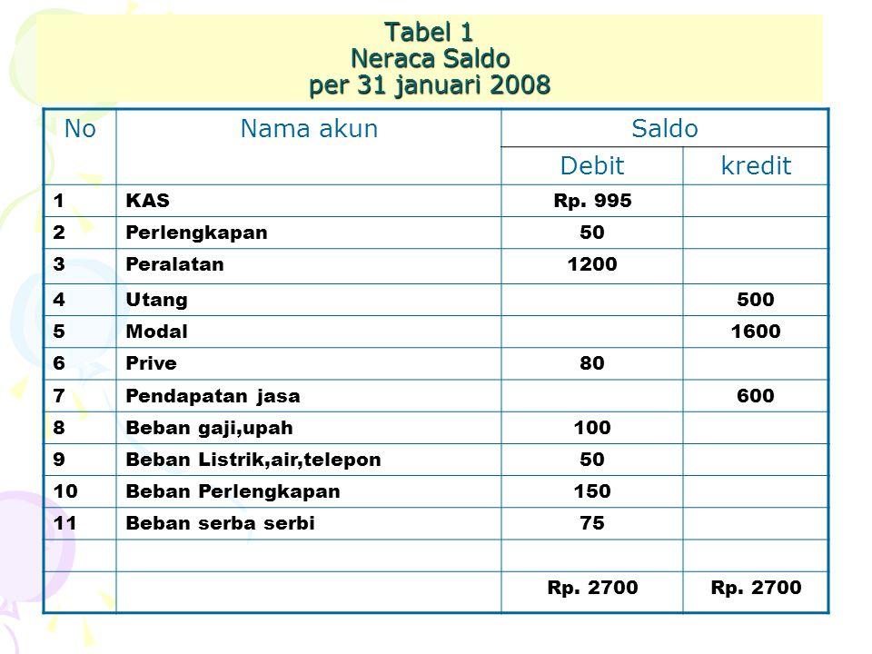 Tabel 1 Neraca Saldo per 31 januari 2008