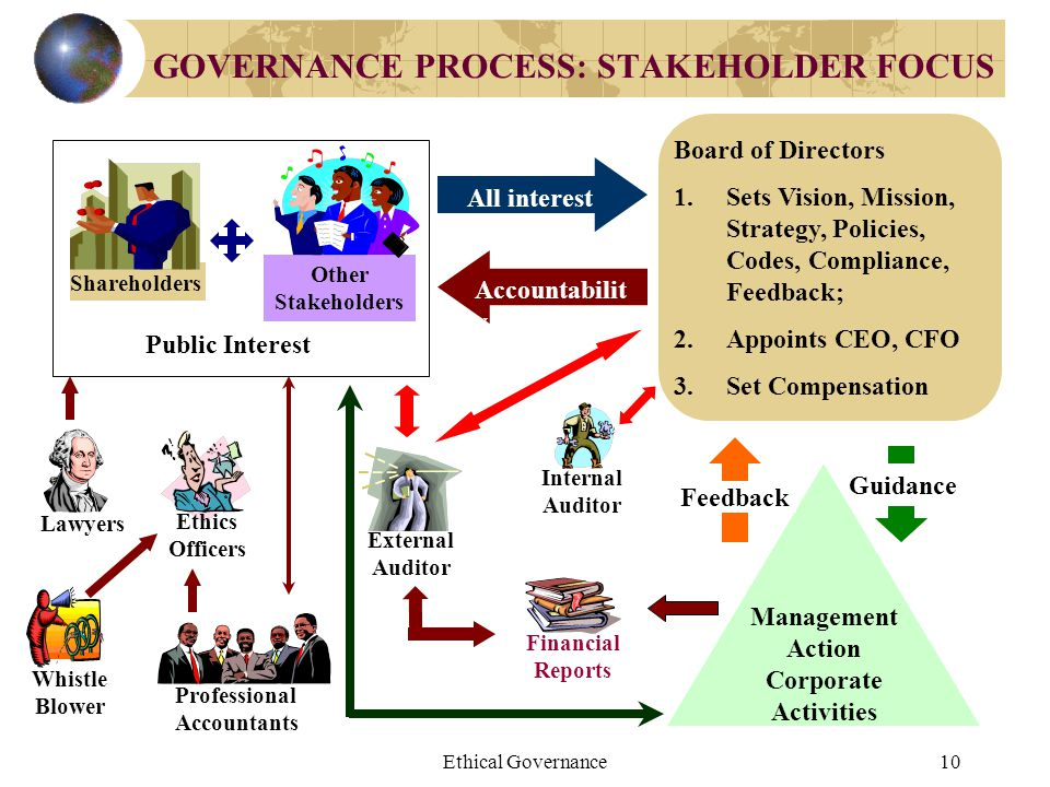 GOVERNANCE PROCESS: STAKEHOLDER FOCUS