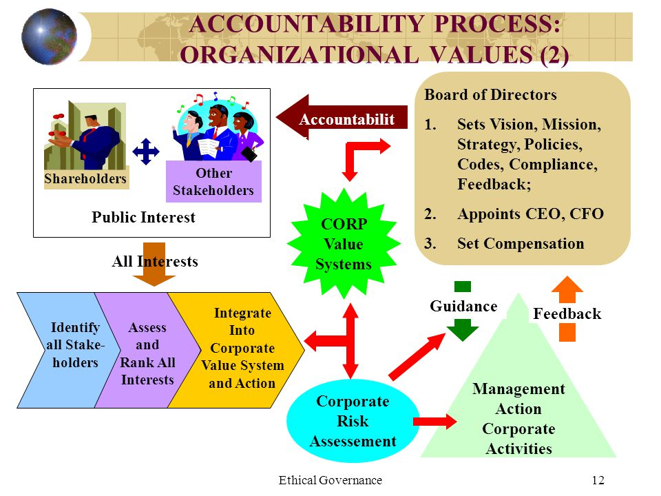 ACCOUNTABILITY PROCESS: ORGANIZATIONAL VALUES (2)