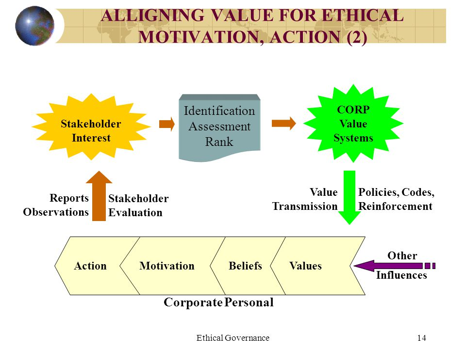 ALLIGNING VALUE FOR ETHICAL MOTIVATION, ACTION (2)