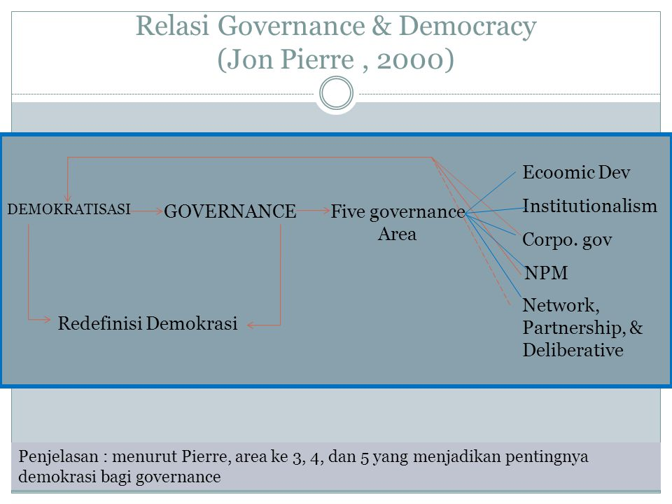 Relasi Governance & Democracy (Jon Pierre , 2000)