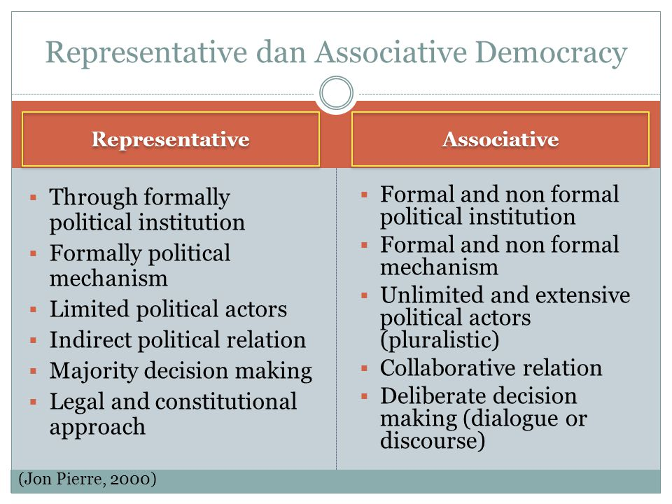Representative dan Associative Democracy