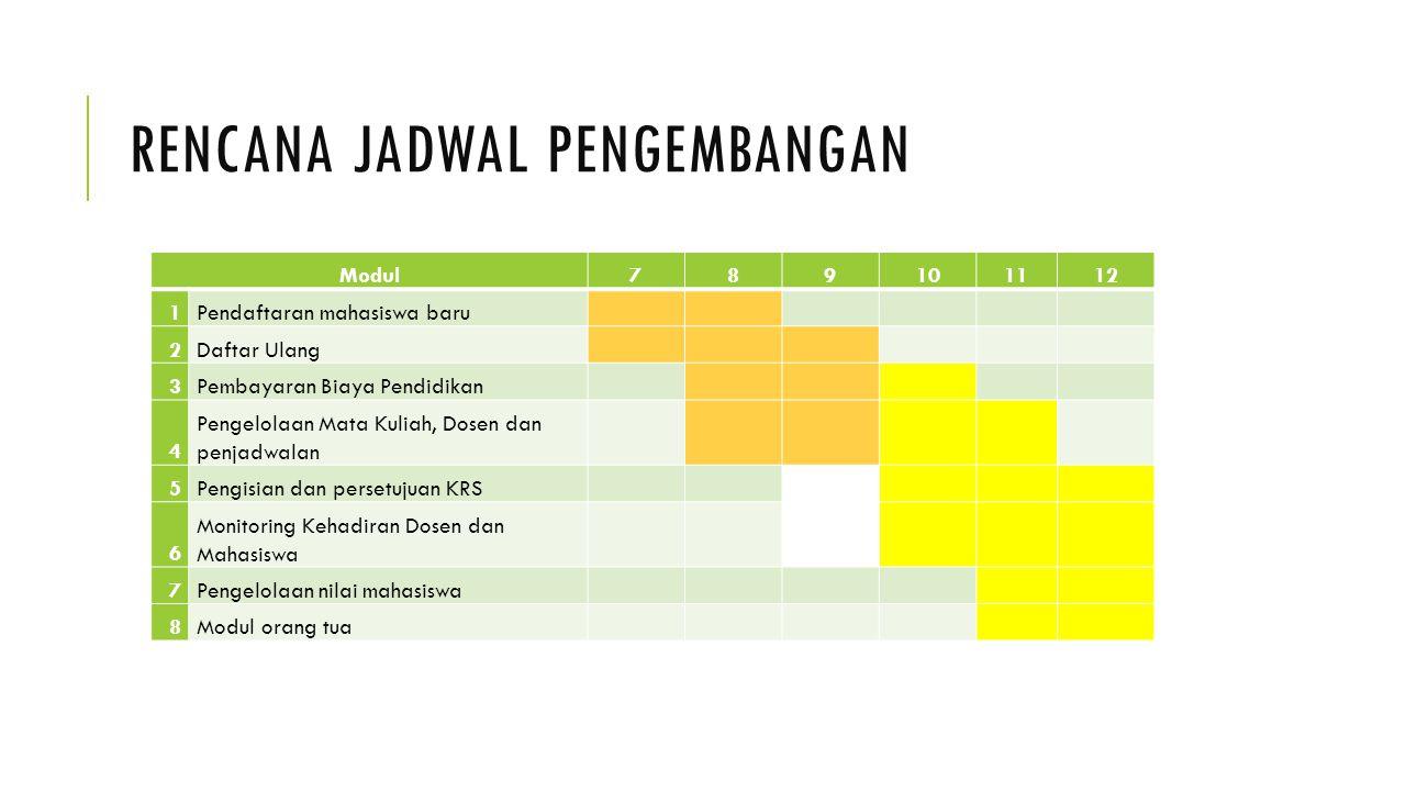 Rencana jadwal pengembangan