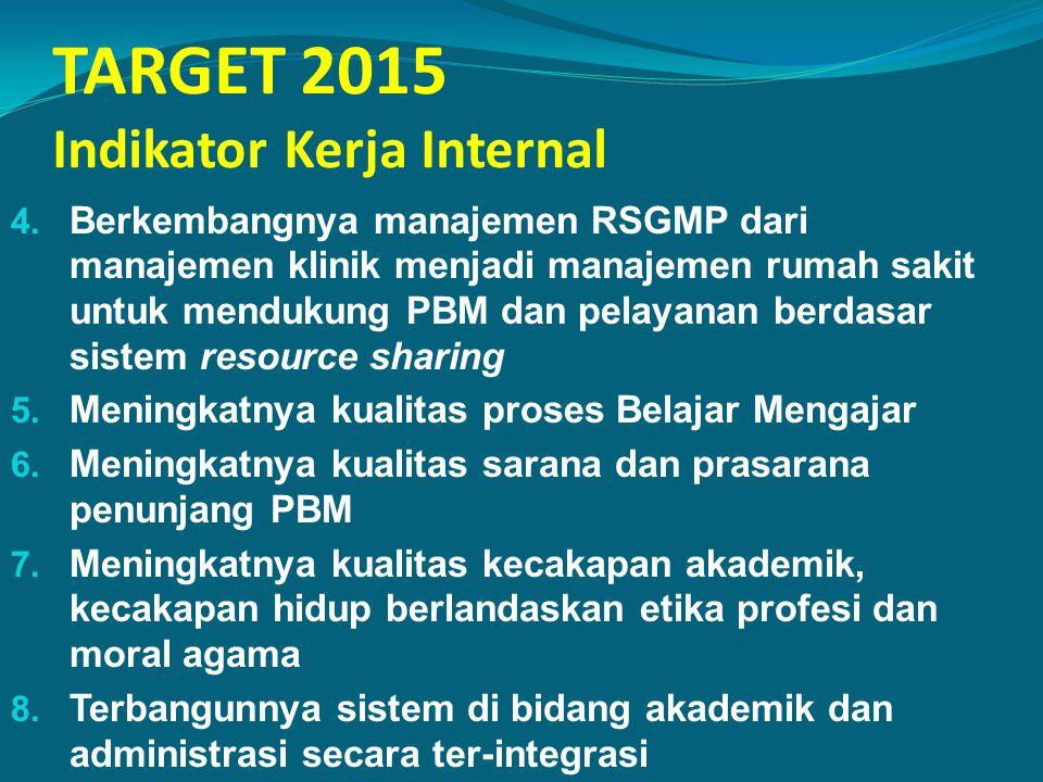 TARGET 2015 Indikator Kerja Internal