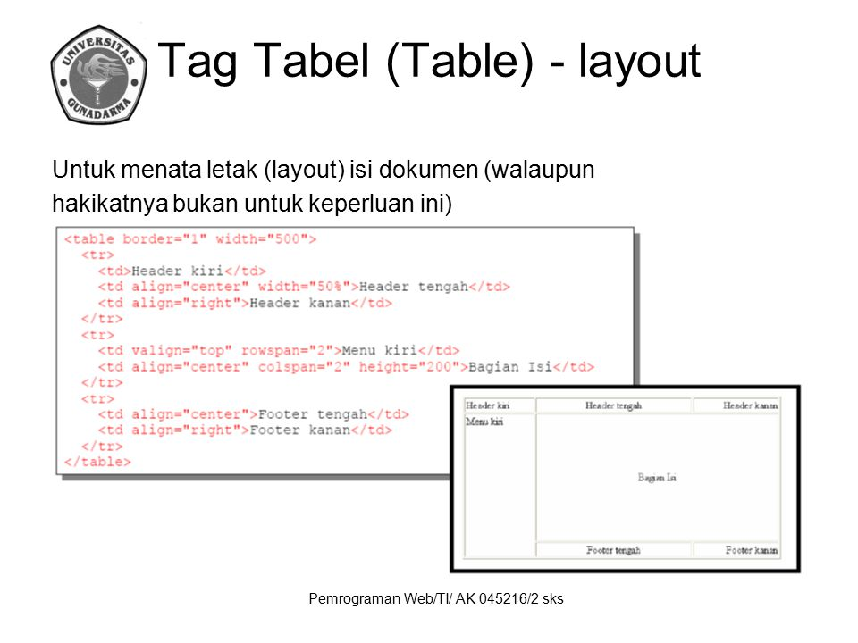 Tag Tabel (Table) - layout