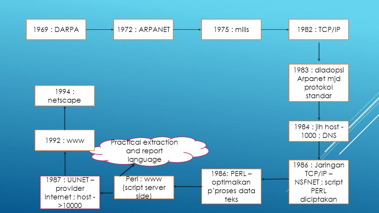 1983 : diadopsi Arpanet mjd protokol standar