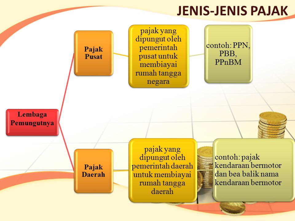 JENIS-JENIS PAJAK Lembaga Pemungutnya. Pajak Pusat. pajak yang dipungut oleh pemerintah pusat untuk membiayai rumah tangga negara.