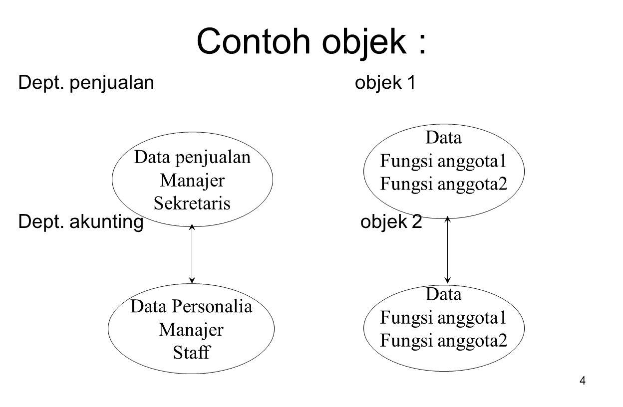 Contoh objek : Dept. penjualan objek 1 Data Fungsi anggota1