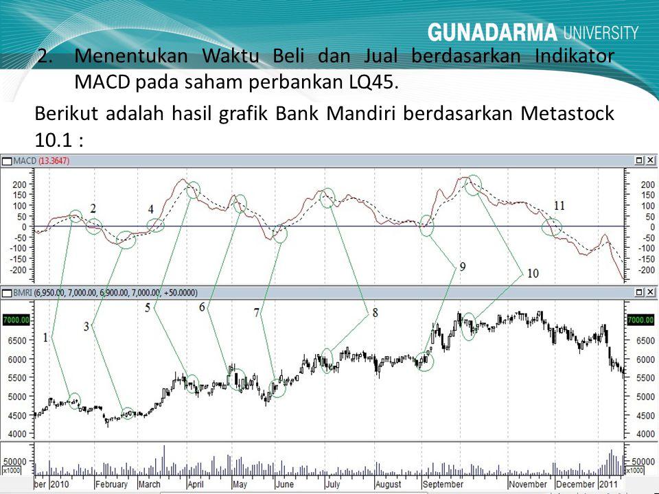 Menentukan Waktu Beli dan Jual berdasarkan Indikator MACD pada saham perbankan LQ45.