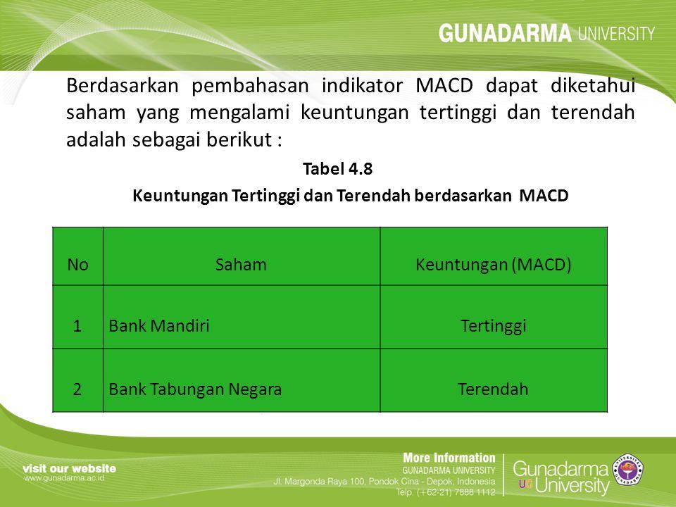 Keuntungan Tertinggi dan Terendah berdasarkan MACD