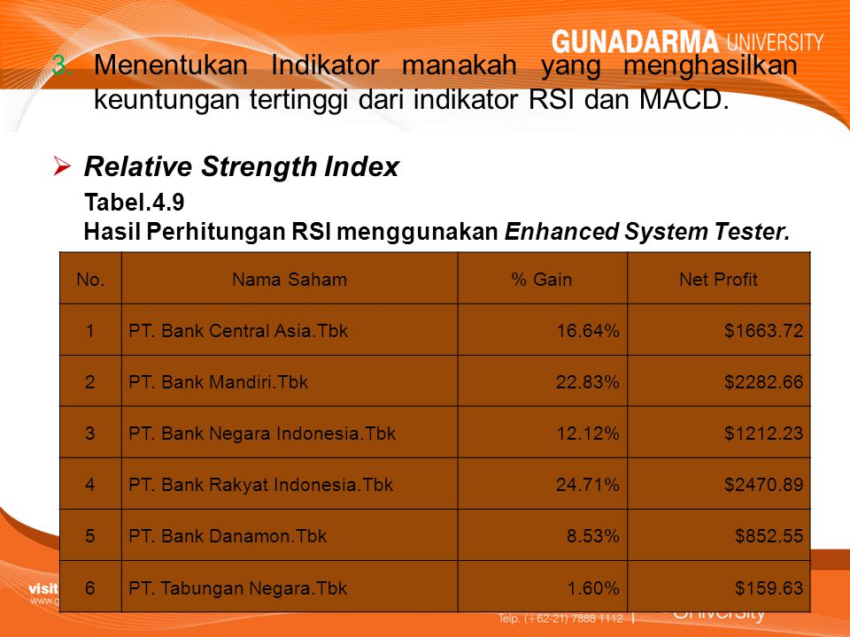 Relative Strength Index Tabel.4.9