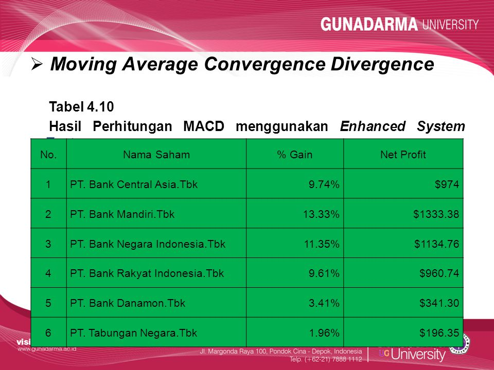 Moving Average Convergence Divergence