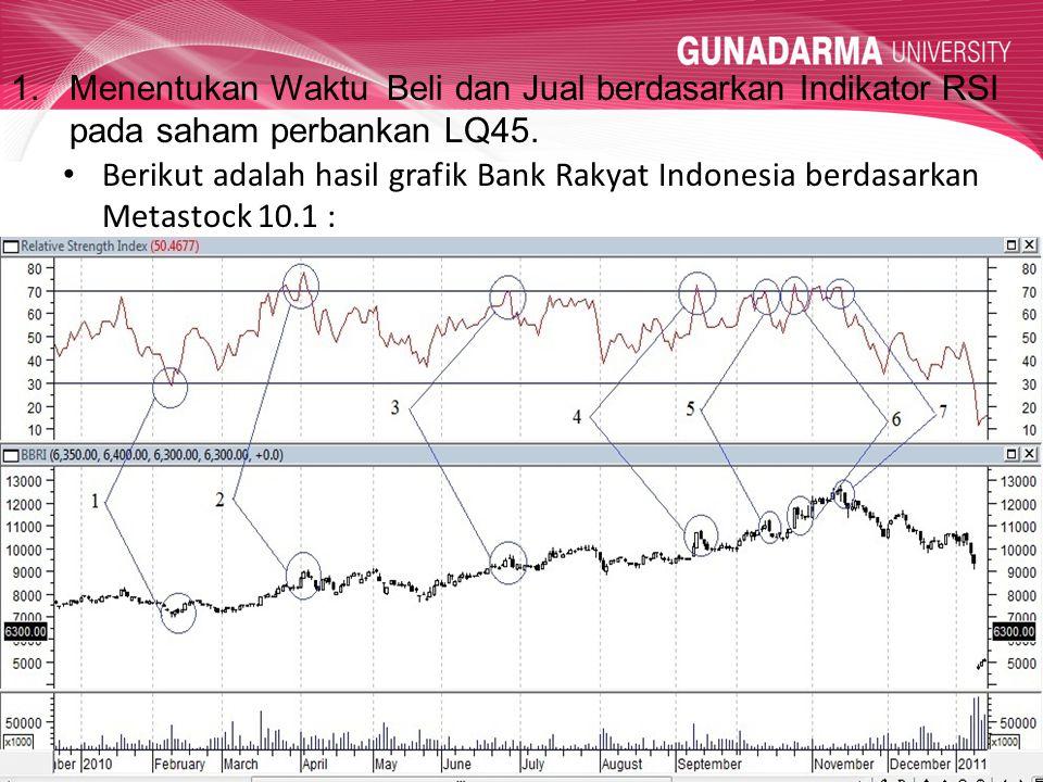 Menentukan Waktu Beli dan Jual berdasarkan Indikator RSI pada saham perbankan LQ45.