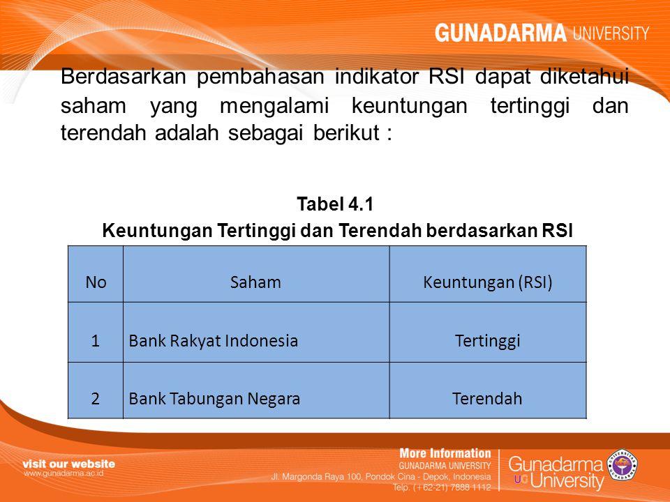 Keuntungan Tertinggi dan Terendah berdasarkan RSI