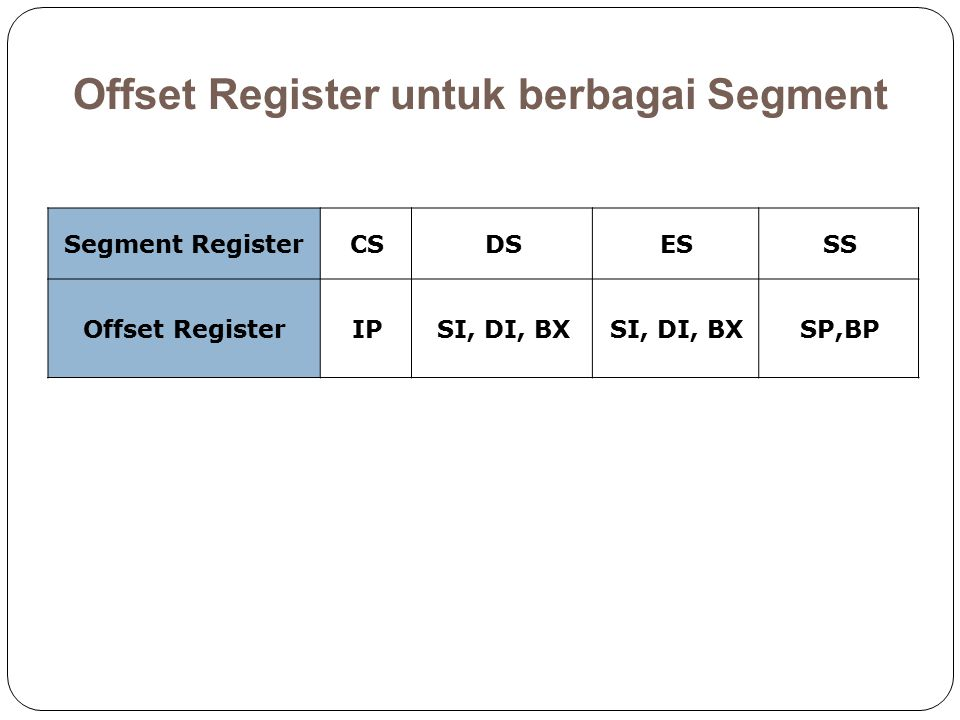 Offset Register untuk berbagai Segment