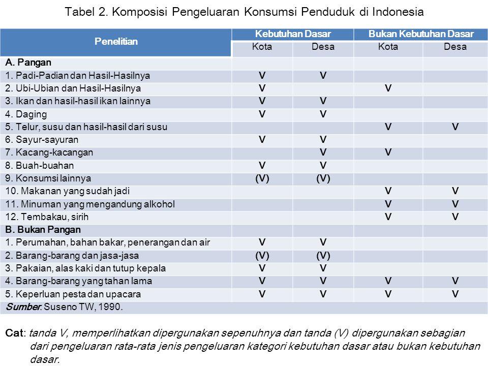 Tabel 2. Komposisi Pengeluaran Konsumsi Penduduk di Indonesia