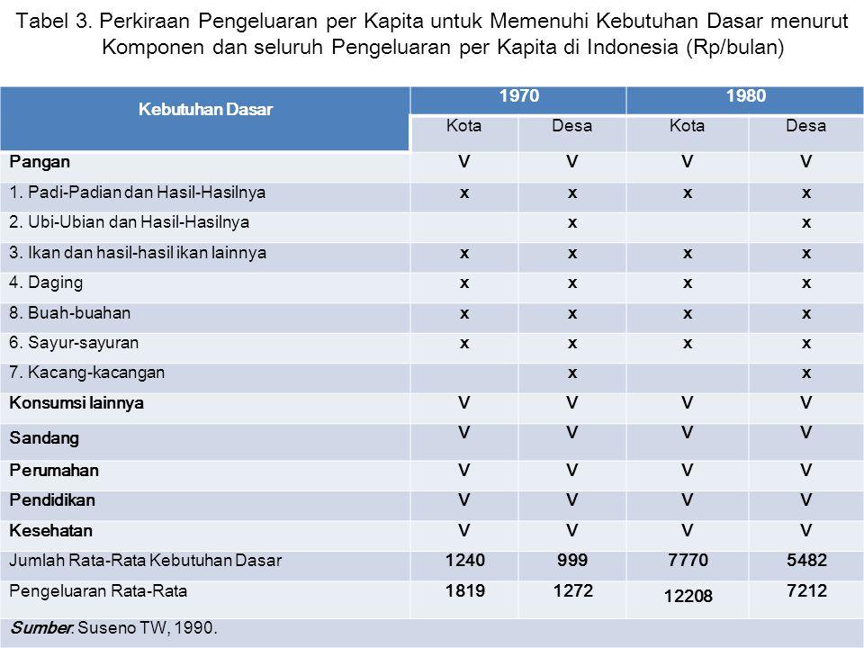 Tabel 3. Perkiraan Pengeluaran per Kapita untuk Memenuhi Kebutuhan Dasar menurut Komponen dan seluruh Pengeluaran per Kapita di Indonesia (Rp/bulan)