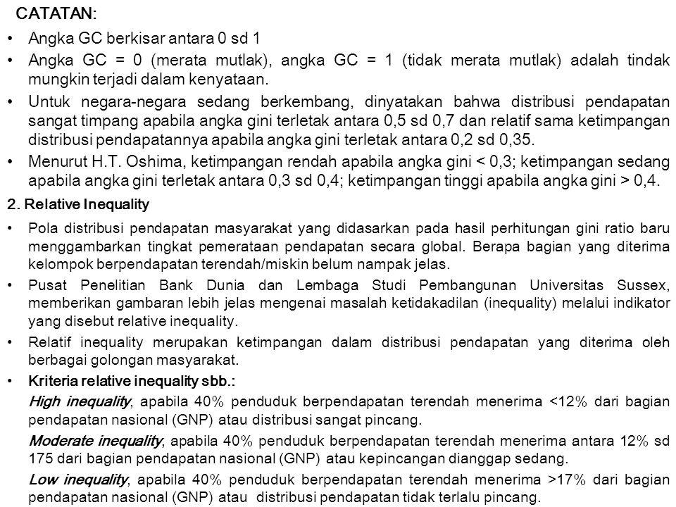 Angka GC berkisar antara 0 sd 1